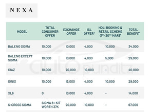 Discount & Offers on Nexa Models for March 2021