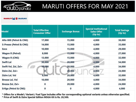 Discount & Offers on Maruti Suzuki Models for May 2021