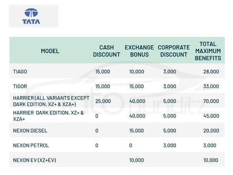 Discount & Offers on TATA Models for March 2021