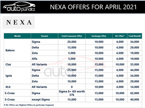 Discount & Offers on Nexa Models for April 2021