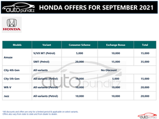 Discount & Offers on Honda Models for September 2021