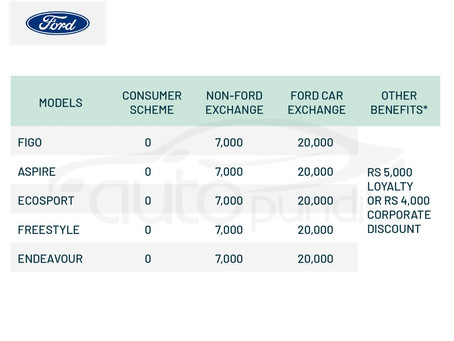 Offers on Ford Cars Models for March 2021