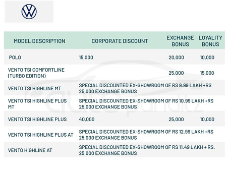 Discounts & Offers on VW Cars Models for March 2021