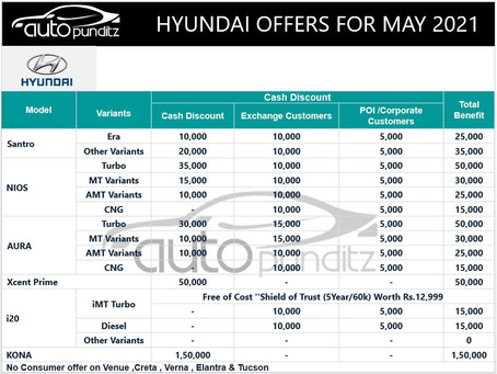 Discounts & Offers on Hyundai Cars Models for May 2021