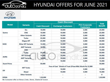 Discounts & Offers on Hyundai Cars Models for June 2021