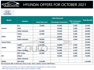 Discounts & Offers on Hyundai Cars Models for October 2021