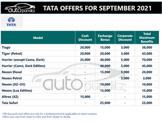 Discount & Offers on TATA Models for September 2021