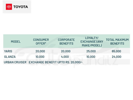 Discount & Offers on Toyota models for March 2021