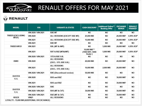 Discounts & Offers on Renault Cars Models for May 2021