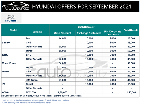 Discounts & Offers on Hyundai Cars Models for September 2021