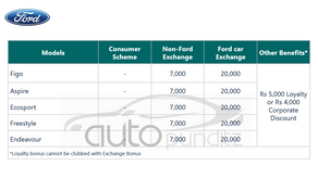 Discount & Offers on Ford Cars Models for September 2021