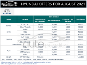 Discounts & Offers on Hyundai Cars Models for August 2021