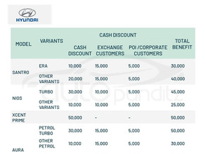 Discounts & Offers on Hyundai Cars Models for March 2021