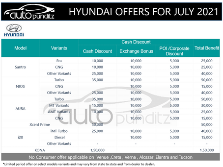 Discounts & Offers on Hyundai Cars Models for July 2021