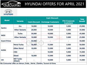 Discounts & Offers on Hyundai Cars Models for April 2021