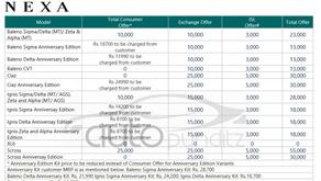 Discount & Offers on Nexa Models for September 2021