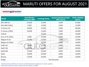 Discount & Offers on Maruti Suzuki Models for August 2021