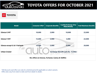 Discount & Offers on Toyota models for October 2021