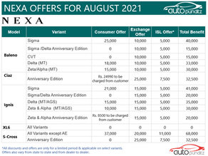 Discount & Offers on Nexa Models for August 2021
