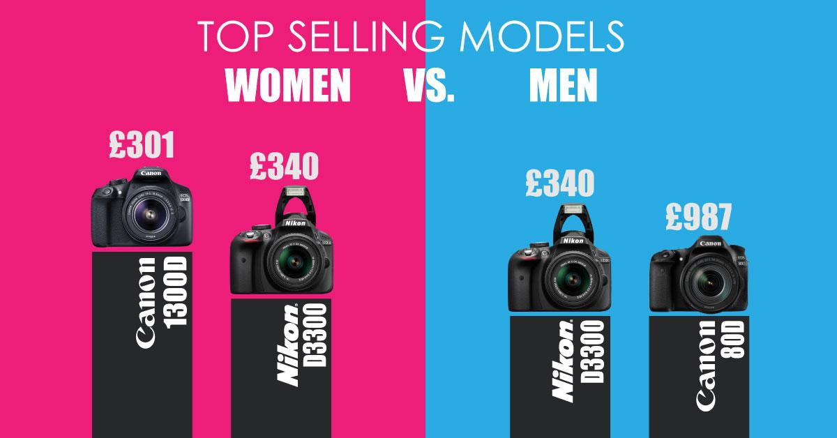 השוואה בין מצלמות הנמכרות נשים וגברי