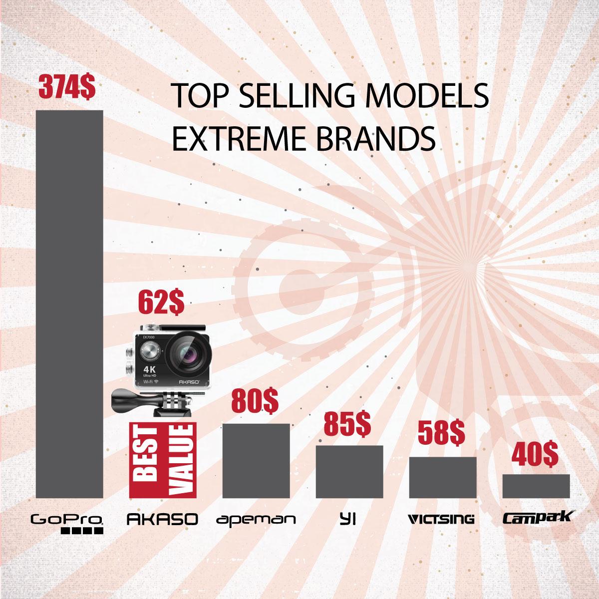 גרף השוואה מחירי מצלמות