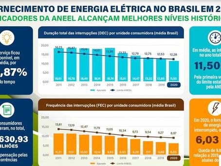 Qualidade no fornecimento de energia em 2020 alcança melhor resultado