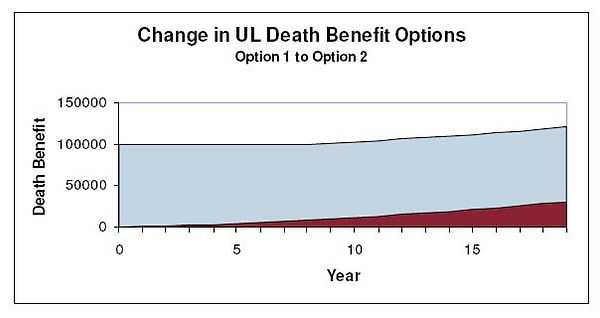 Insurance Death Benefit Options, Universal Life Insurance