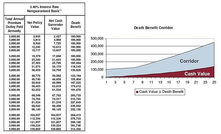 Death Benefit Corridor, Universal Life Insurance