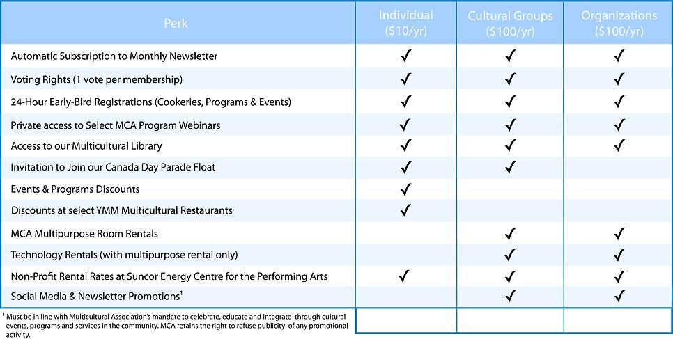 Memberships Table.png