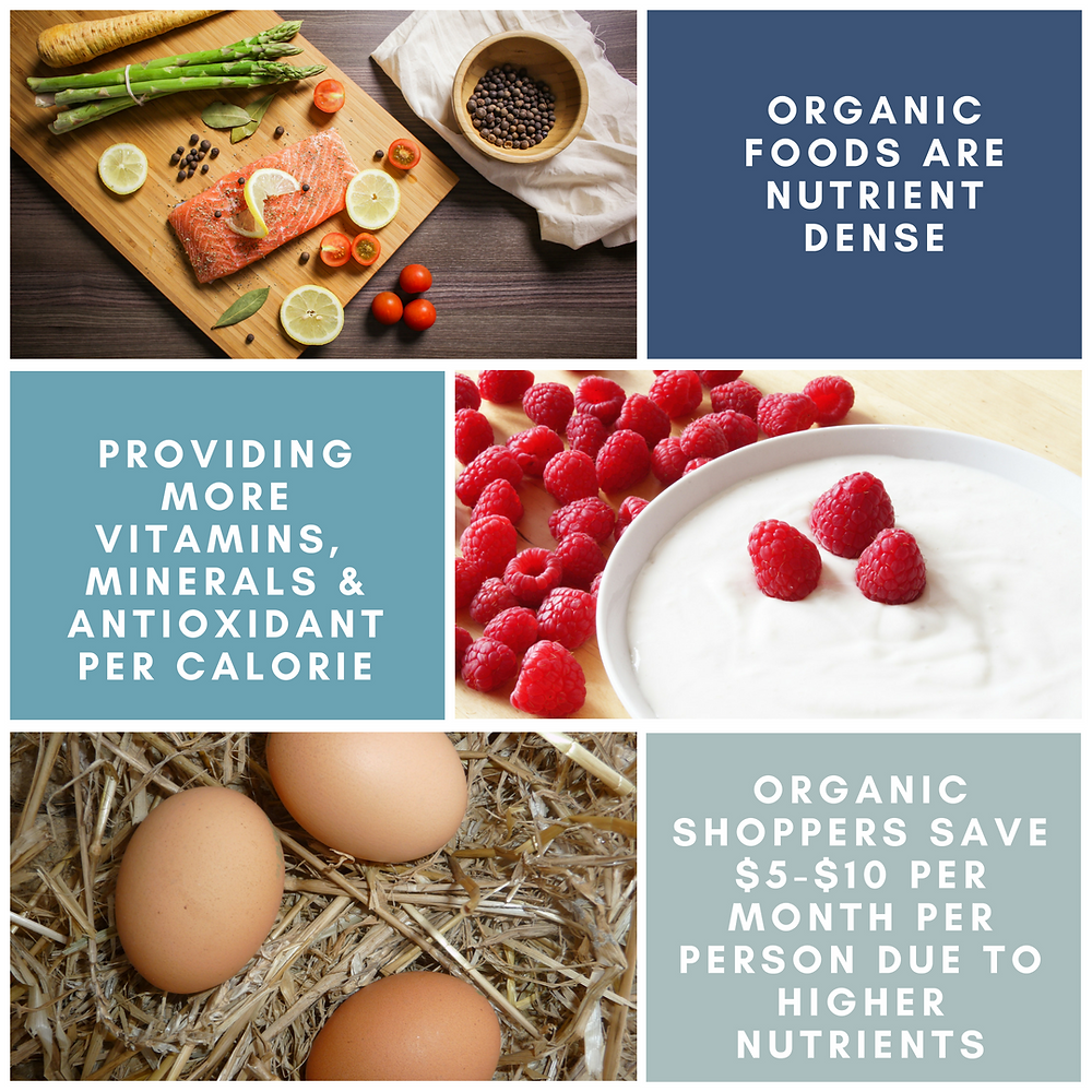 organic foods have higher nutrients and save shoppers money