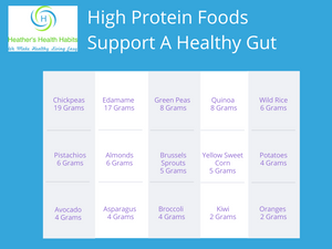 table of high protein foods to support a healthy gut