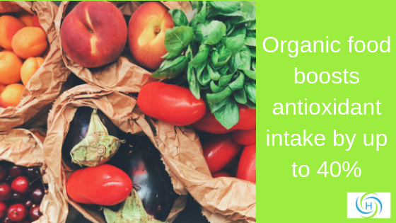 organic food boosts antioxidant intake by up to 40%