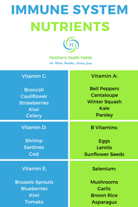 immune system nutrients listed with foods