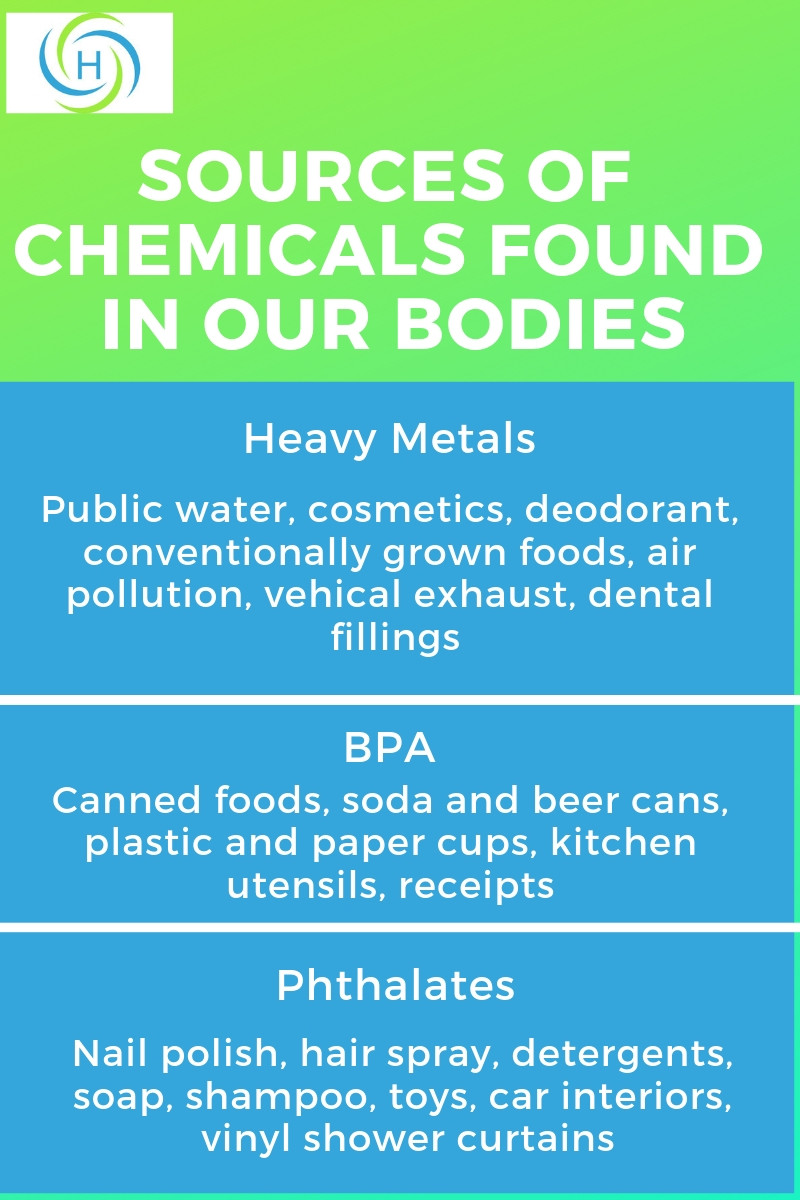 list of chemicals found in our body and what products they are found in