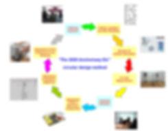 THE ANNIVERSARY 2020.Circular method.jpg