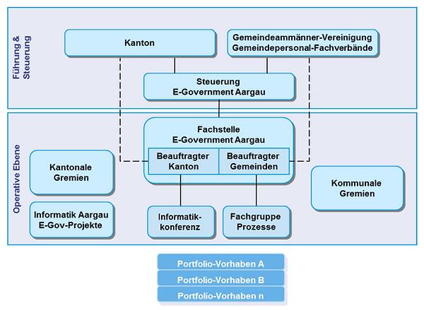 Aufbauorganisation.png