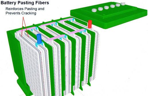 Battery Pasting Fibers