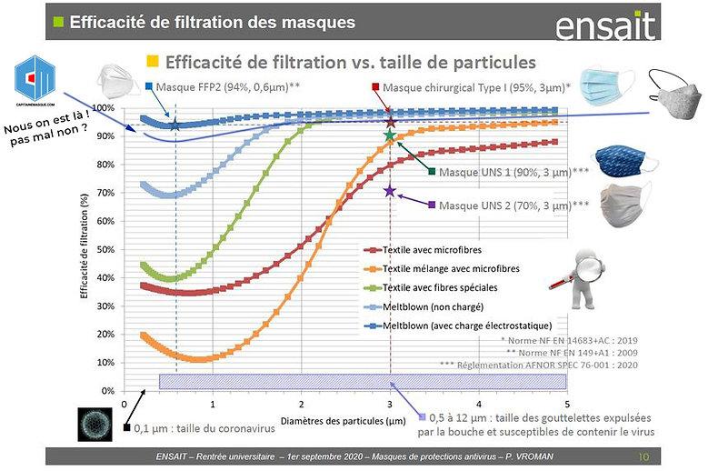 Efficacité-filtration-masque-uns1-vs-ti