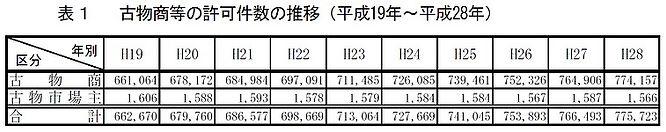 古物商等の許可件数の推移(H19~H28)