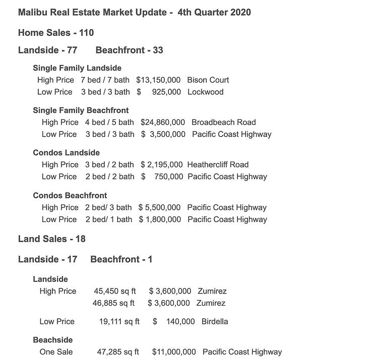 Malibu Market Update 4th Quarter 2020