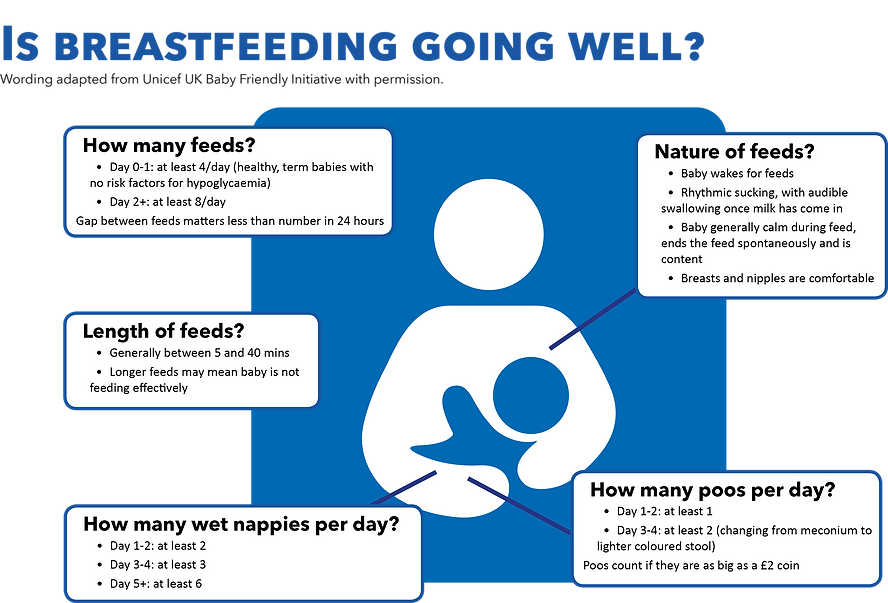 diagram of how to assess breastfeeding