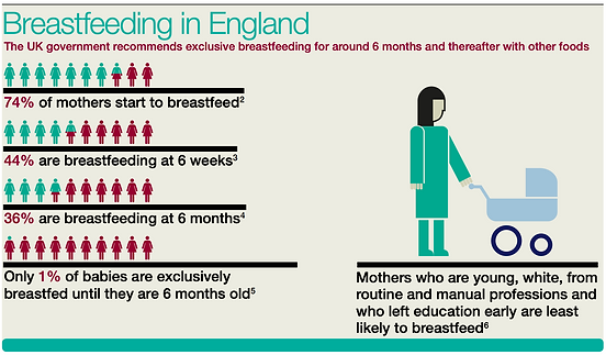 The state of breastfeeding in England - Public Health England infographic