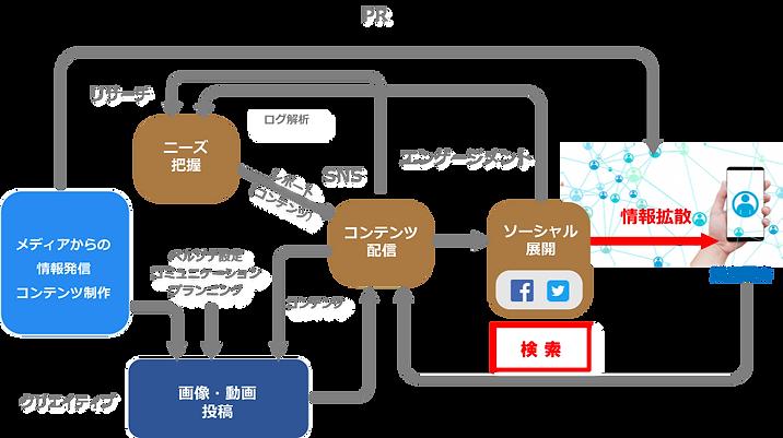 SNSプロモーションの仕組み.png