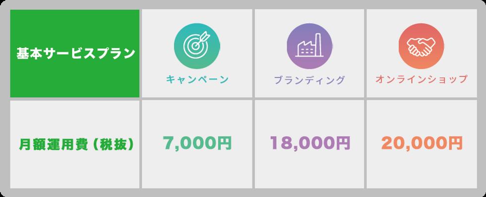 価格表:基本サービスプラン・月額運用費(税抜)キャンペーン7000円、ブランディング18000円、オンライン2万円