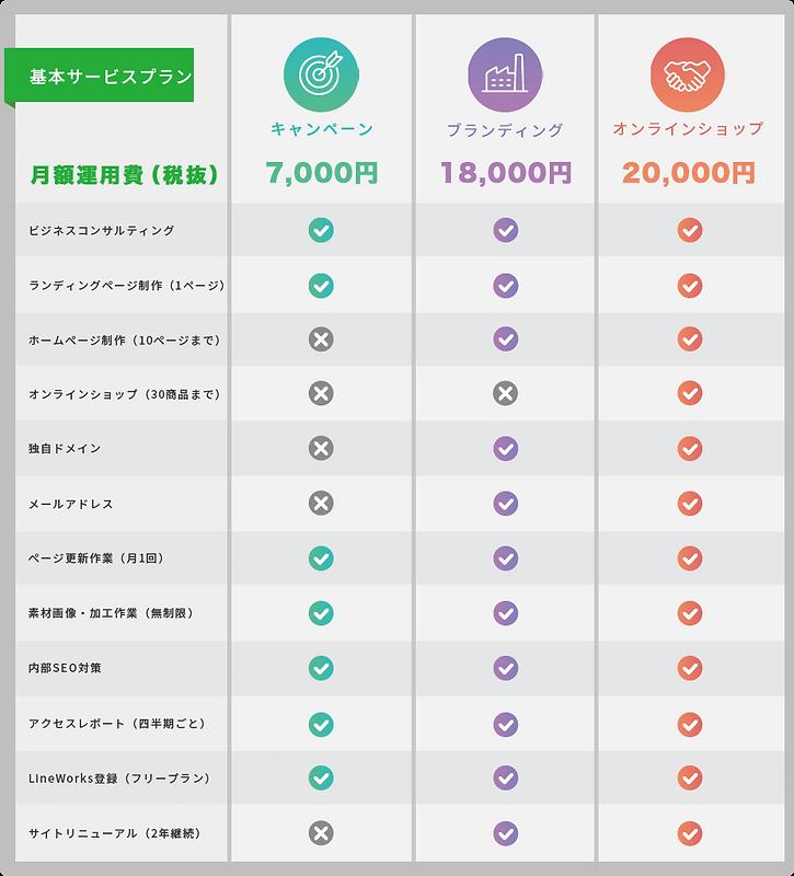 料金表 キャンペーン7000円、ブランディング18000円、オンラインショップ2万円
