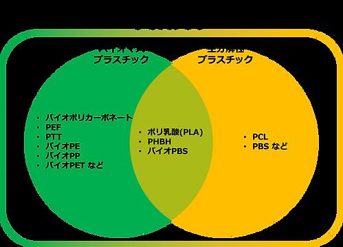 バイオプラカテゴリ.png