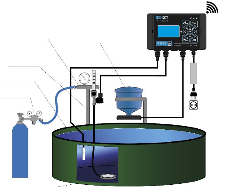 Beispielhafte Darstellung der Sauerstoffversorgung einzelner Aquakukturbecken mit stromlos geöffnetem Magnetventil, Hochdruck Keramik Sauerstoff-Ausströmer und optischem SENECT Sauerstoffsensor un d SENECT|TWO Steuerungstechnik