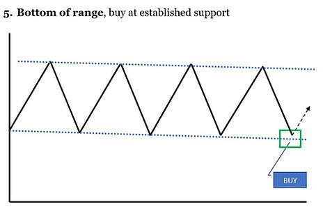 5. BOTTOM OF RANGE.jpg