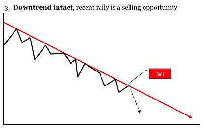 3. DOWNTREND INTACT.jpg