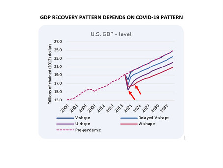 TPA REITERATES: BE LONG ONLY PANDEMIC STOCKS